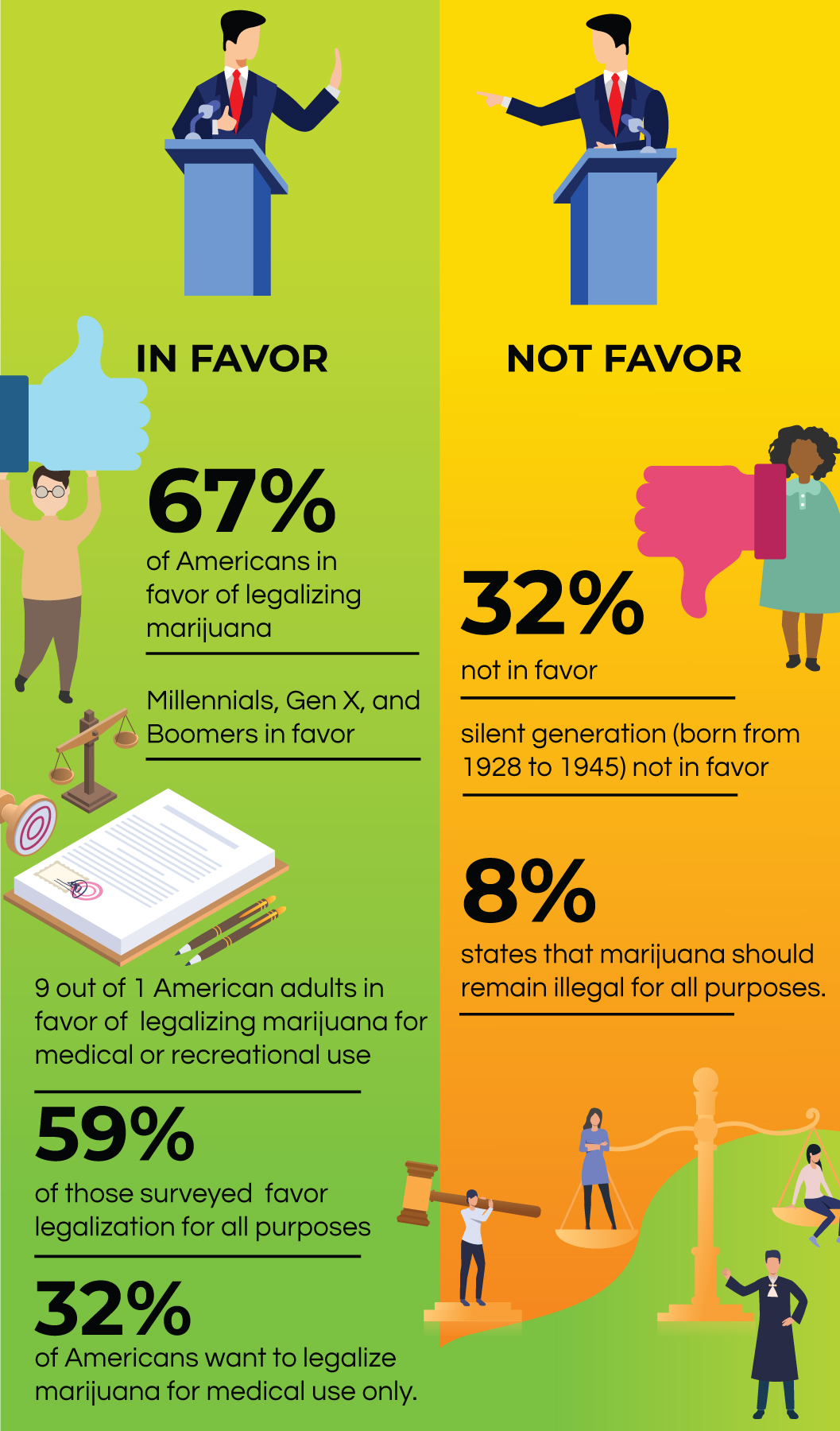 Public Opinion of Marijuana Legalization